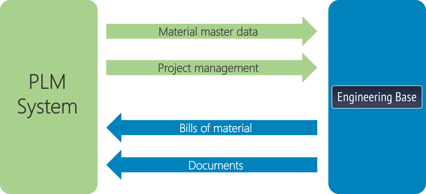 Workflow of automated data exchange between PLM and EB
